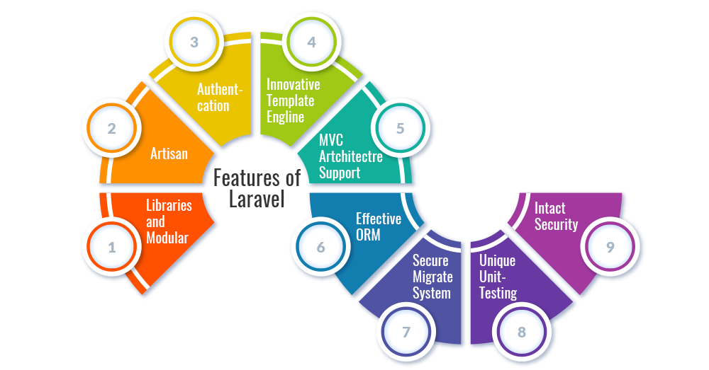 Benefits of Laravel