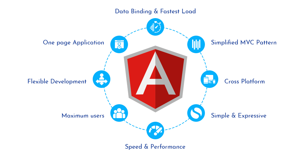 Angular 11 New Features
