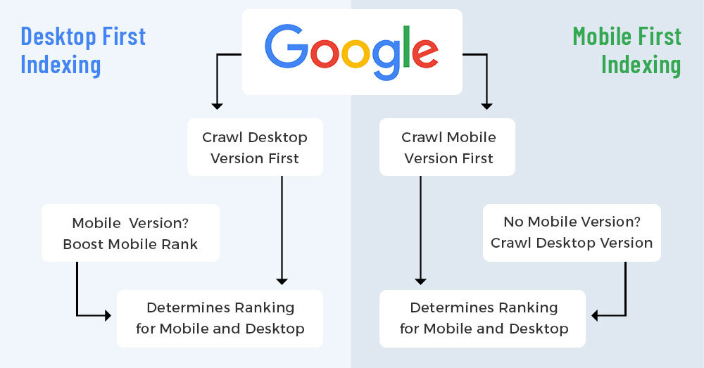 Desktop and Mobile First Indexing