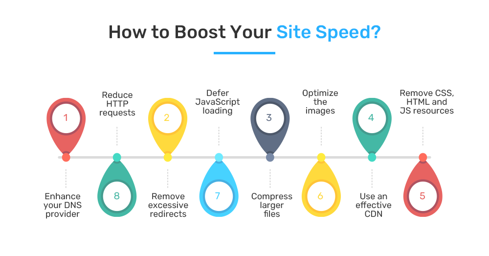 How to increase website speed?