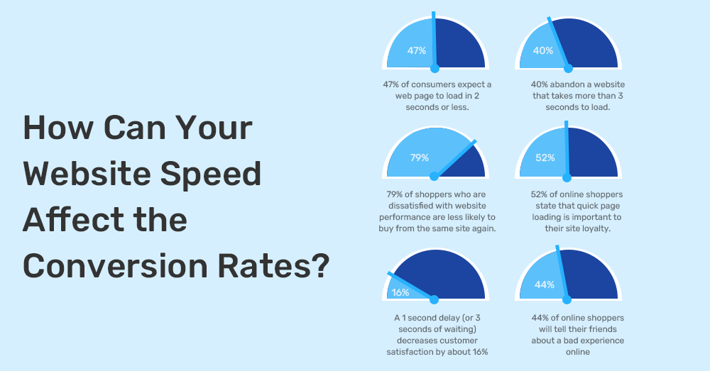 How website speed influence the conversion rate?