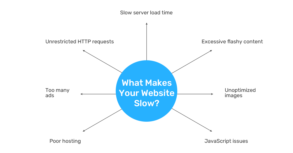 What makes your website slow?