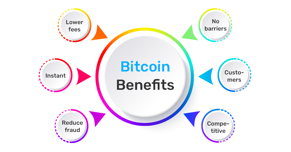 Business Benefits of accepting Bitcoin