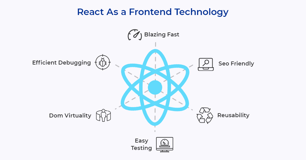 React as Front End