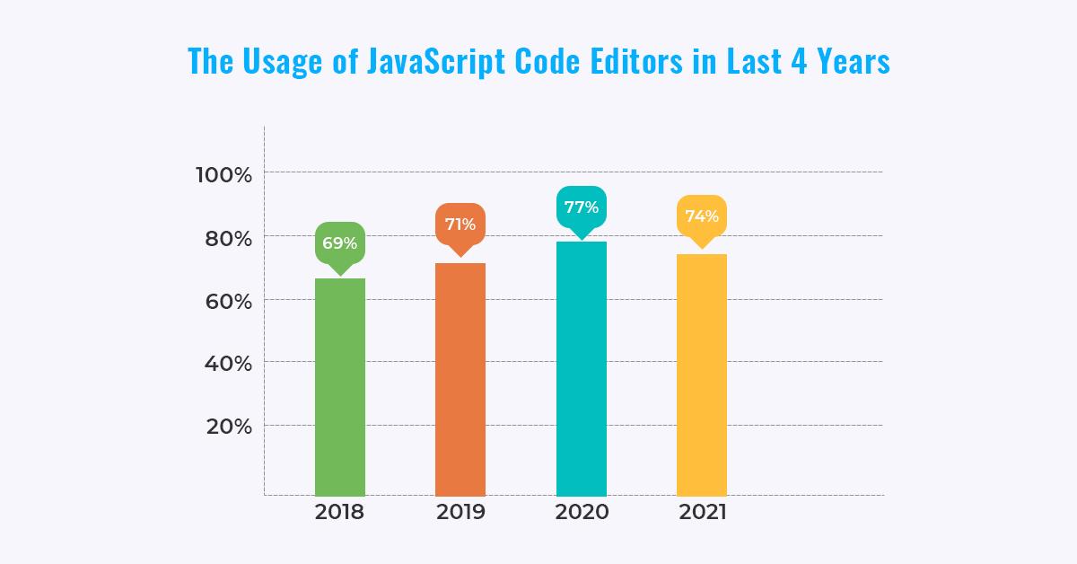 Usage of JavaScript Editors