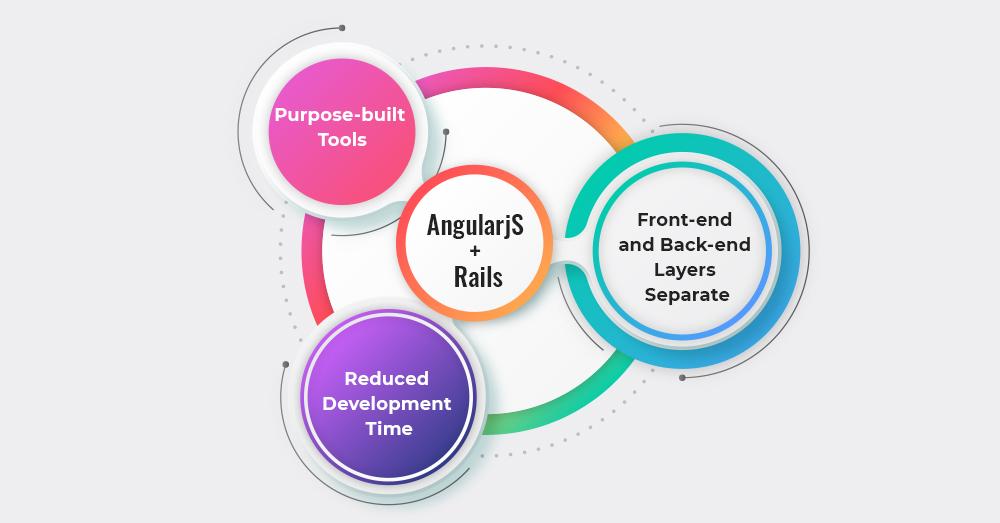 AngularJS & Rails