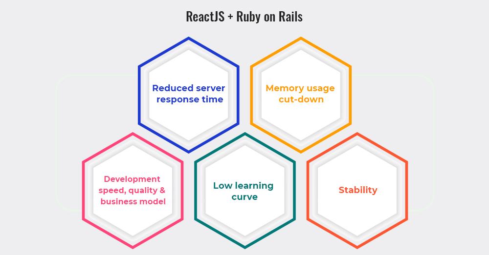 ReactJS & Ruby on Rails